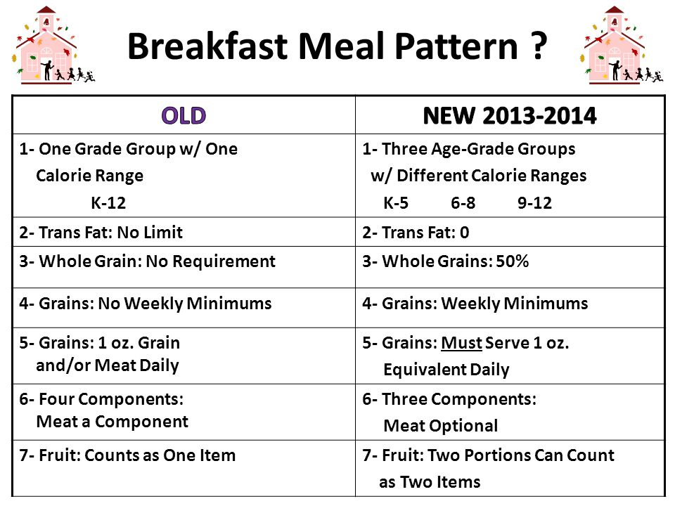 Breakfast Meal Pattern ? 1- One Grade Group w/ One Calorie Range K-12 1- Three Age-Grade Groups w/ Different Calorie Ranges K-5 6-8 9-12 2- Trans Fat: