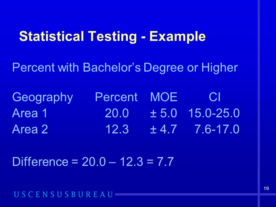 19 Statistical Testing - Example Percent with Bachelors Degree or Higher GeographyPercentMOE CI Area 1 20.0± 5.0 15.0-25.0 Area 2 12.3± 4.7 7.6-17.0 Difference = 20.0 – 12.3 = 7.7