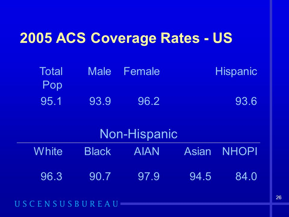 26 2005 ACS Coverage Rates - US Total Pop MaleFemaleHispanic 95.193.996.293.6 Non-Hispanic WhiteBlackAIANAsianNHOPI 96.390.797.994.584.0