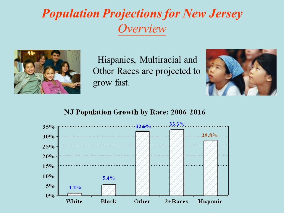 Population Projections by county Bergen County will continue to be the states most populous county.