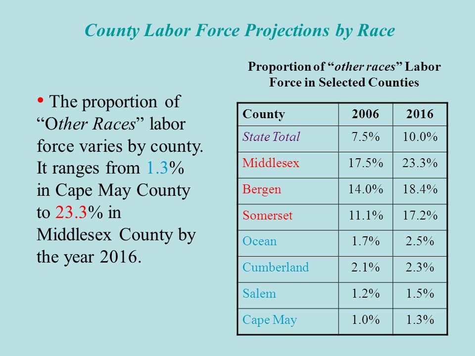 County Labor Force Projections by Race The nonwhite, especially the other races labor force, is projected to increase substantially faster than their white counterpart in all counties from 2006 to 2016.