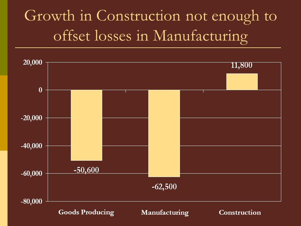 Growth in Construction not enough to offset losses in Manufacturing Goods Producing ManufacturingConstruction
