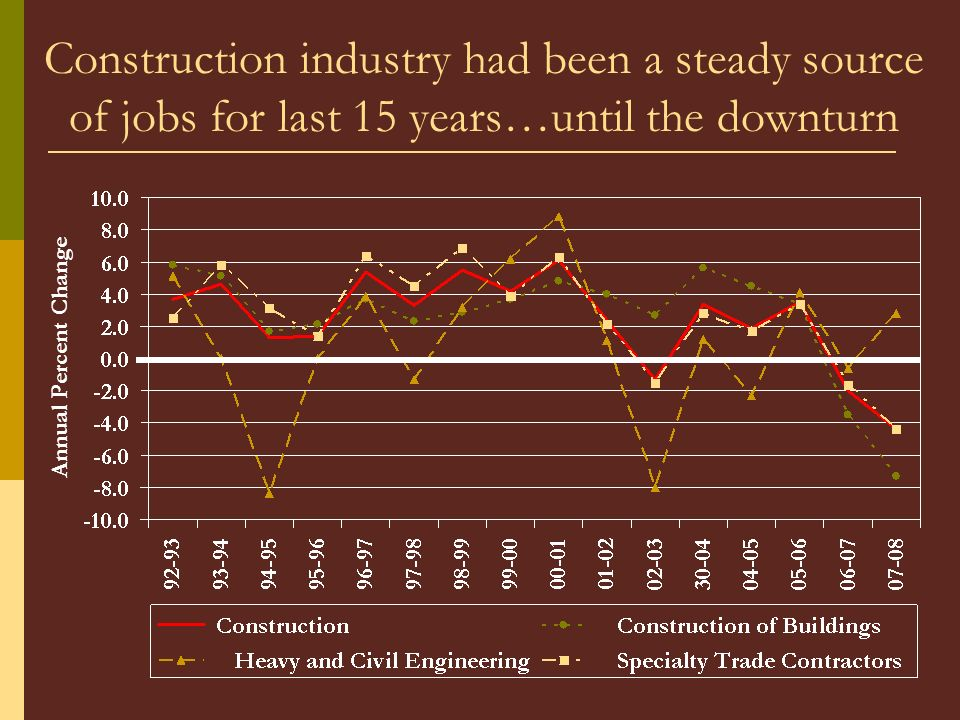 Construction industry had been a steady source of jobs for last 15 years…until the downturn Annual Percent Change