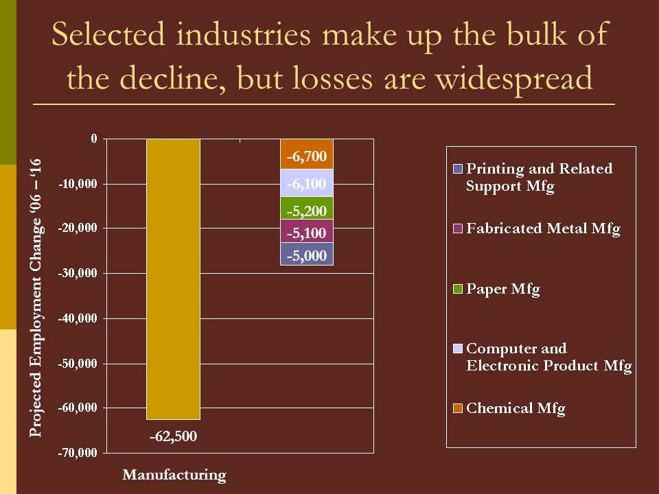 Selected industries make up the bulk of the decline, but losses are widespread -62,500 -6,700 -6,100 -5,200 -5,100 -5,000 Projected Employment Change 06 – 16 Manufacturing
