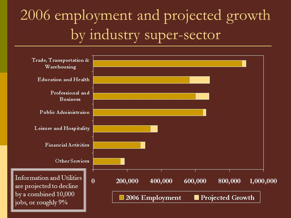 2006 employment and projected growth by industry super-sector Information and Utilities are projected to decline by a combined 10,000 jobs, or roughly 9%