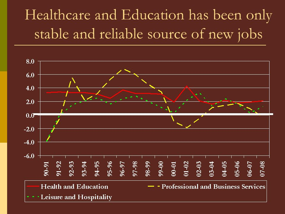 Healthcare and Education has been only stable and reliable source of new jobs