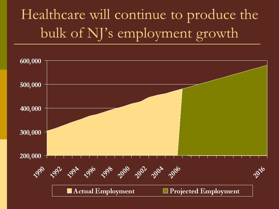 Healthcare will continue to produce the bulk of NJs employment growth