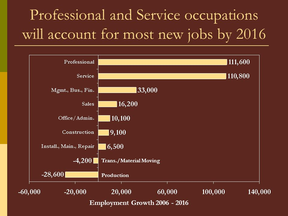 Professional and Service occupations will account for most new jobs by 2016 Trans./Material Moving Production Employment Growth 2006 - 2016