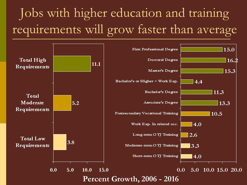 Jobs with higher education and training requirements will grow faster than average Percent Growth, 2006 - 2016