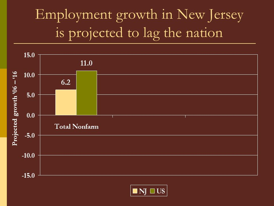 Employment growth in New Jersey is projected to lag the nation Projected growth 06 – 16