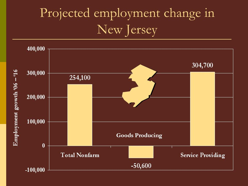 Projected employment change in New Jersey Goods Producing Employment growth 06 – 16