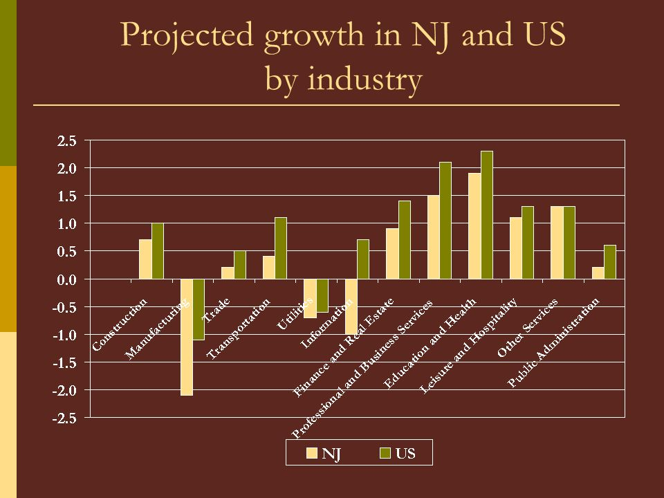Projected growth in NJ and US by industry