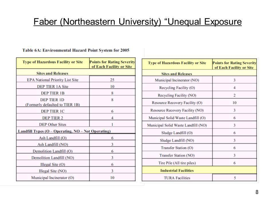 8 Faber (Northeastern University) Unequal Exposure