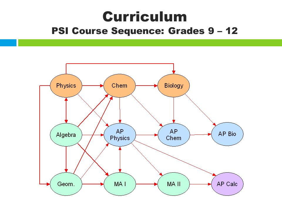 Curriculum PSI Course Sequence: Grades 9 – 12
