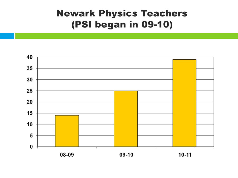 Newark Physics Teachers (PSI began in 09-10)