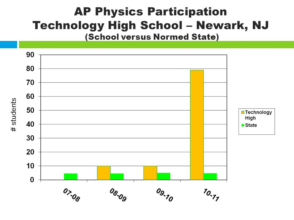 AP Physics Participation Technology High School – Newark, NJ (School versus Normed State) # students