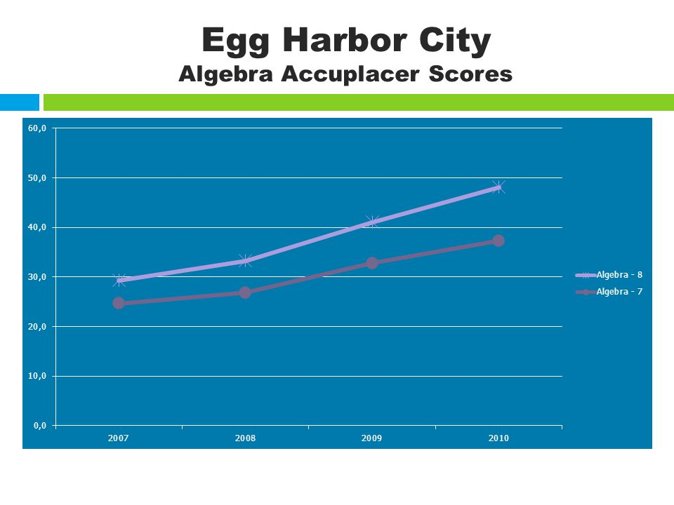 Egg Harbor City Algebra Accuplacer Scores