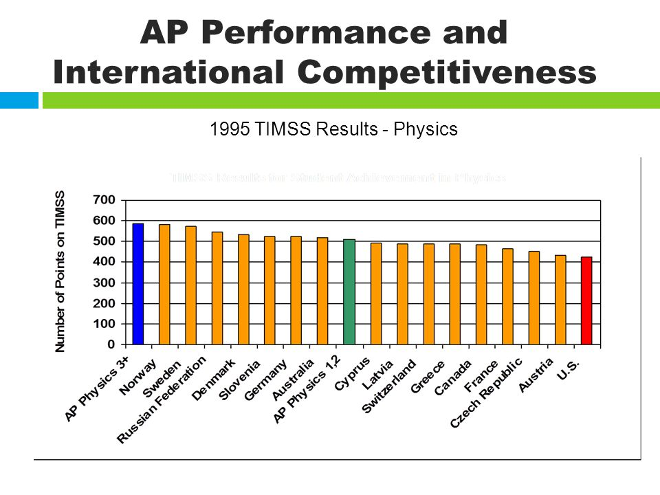 AP Performance and International Competitiveness 1995 TIMSS Results - Physics