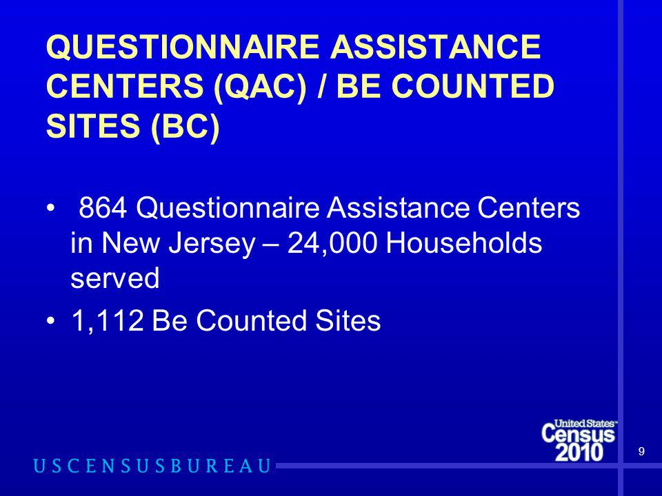 QUESTIONNAIRE ASSISTANCE CENTERS (QAC) / BE COUNTED SITES (BC) 864 Questionnaire Assistance Centers in New Jersey – 24,000 Households served 1,112 Be