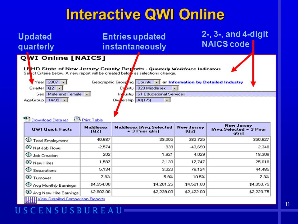 11 Interactive QWI Online 2-, 3-, and 4-digit NAICS code Updated quarterly Entries updated instantaneously