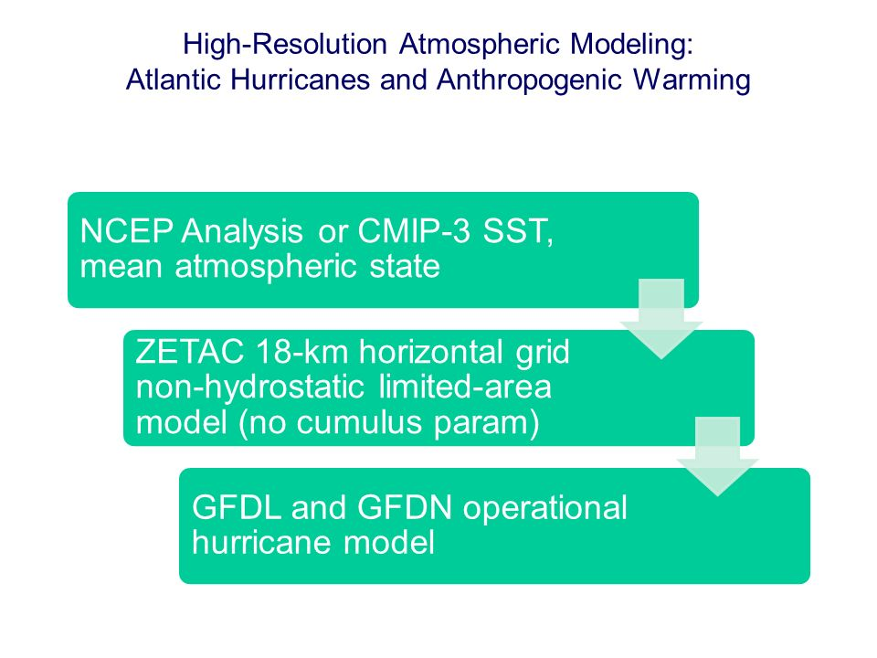 High-Resolution Atmospheric Modeling: Atlantic Hurricanes and Anthropogenic Warming NCEP Analysis or CMIP-3 SST, mean atmospheric state ZETAC 18-km horizontal grid non-hydrostatic limited-area model (no cumulus param) GFDL and GFDN operational hurricane model