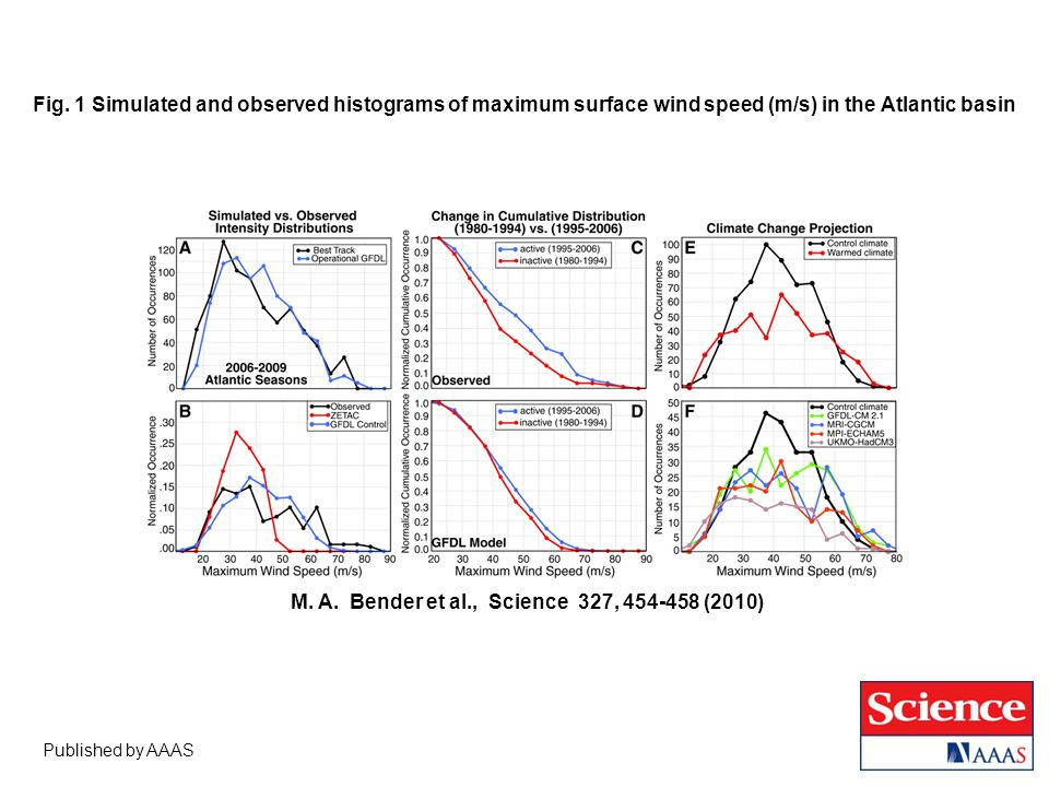 Published by AAAS M.A. Bender et al., Science 327, 454-458 (2010) Fig.