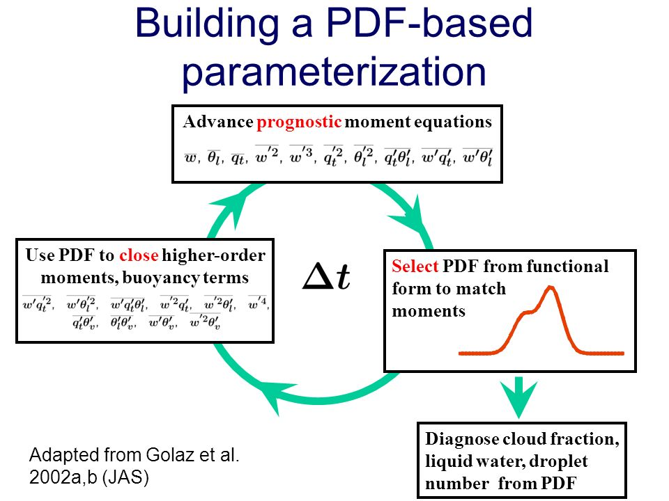 3 - Close 2 - Select 1 - Prognose Building a PDF-based parameterization Advance prognostic moment equationsSelect PDF from functional form to match moments Use PDF to close higher-order moments, buoyancy terms Diagnose cloud fraction, liquid water, droplet number from PDF Adapted from Golaz et al.