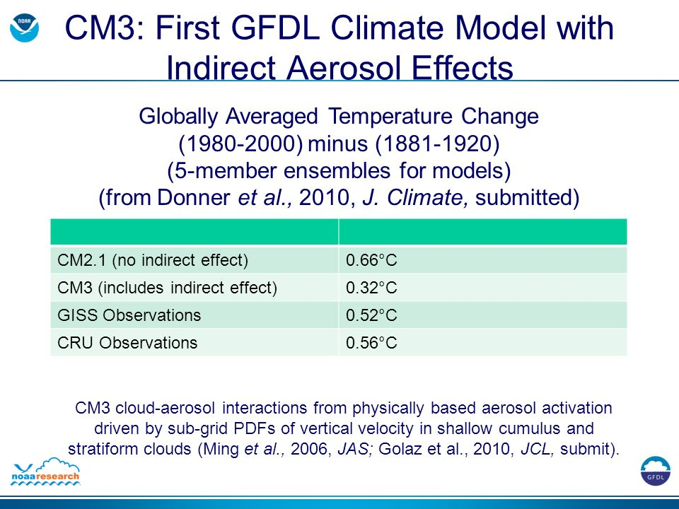 CM3: First GFDL Climate Model with Indirect Aerosol Effects CM2.1 (no indirect effect)0.66°C CM3 (includes indirect effect)0.32°C GISS Observations0.52°C CRU Observations0.56°C Globally Averaged Temperature Change (1980-2000) minus (1881-1920) (5-member ensembles for models) (from Donner et al., 2010, J.