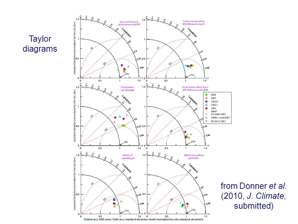 Taylor diagrams from Donner et al. (2010, J. Climate, submitted)