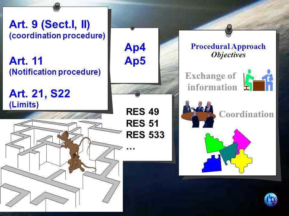 Art. 9 (Sect.I, II) (coordination procedure) Art.