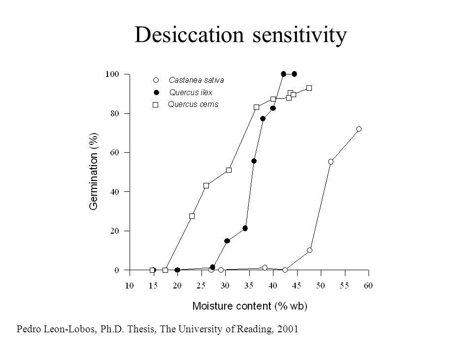 Desiccation sensitivity Pedro Leon-Lobos, Ph.D. Thesis, The University of Reading, 2001