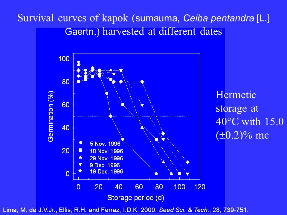 Survival curves of kapok ( sumauma, Ceiba pentandra [L.] Gaertn.) harvested at different dates Hermetic storage at 40°C with 15.0 ( 0.2)% mc Lima, M.