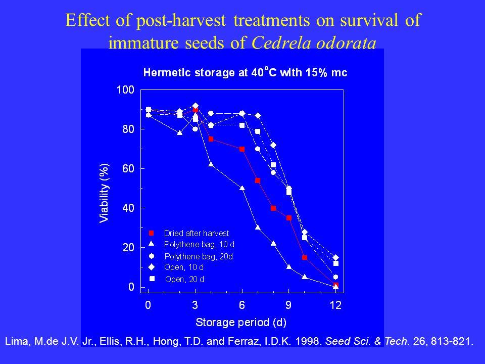 Effect of post-harvest treatments on survival of immature seeds of Cedrela odorata Lima, M.de J.V. Jr., Ellis, R.H., Hong, T.D. and Ferraz, I.D.K. 199