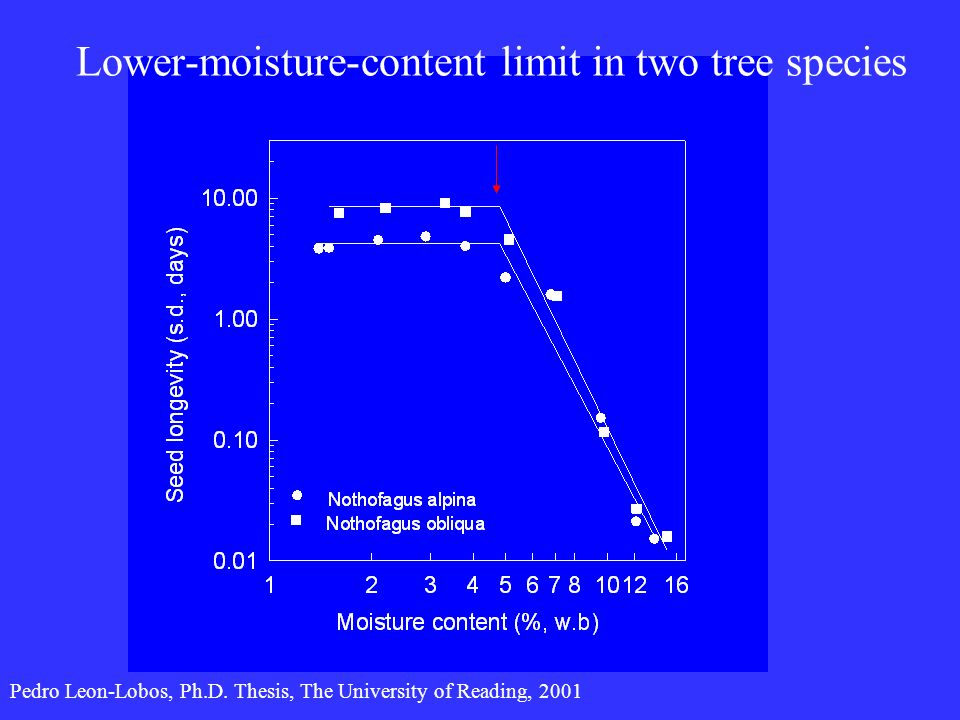 Lower-moisture-content limit in two tree species Pedro Leon-Lobos, Ph.D. Thesis, The University of Reading, 2001