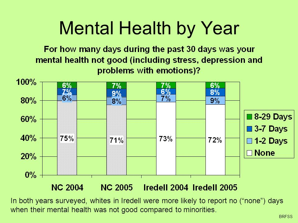 Mental Health by Year In both years surveyed, whites in Iredell were more likely to report no (none) days when their mental health was not good compared to minorities.