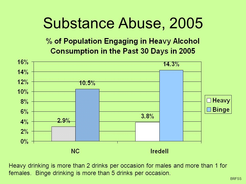 Substance Abuse, 2005 Heavy drinking is more than 2 drinks per occasion for males and more than 1 for females.