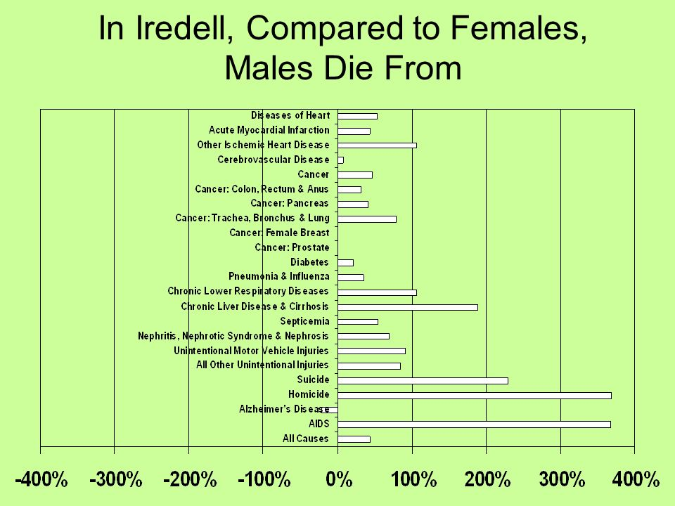 In Iredell, Compared to Females, Males Die From