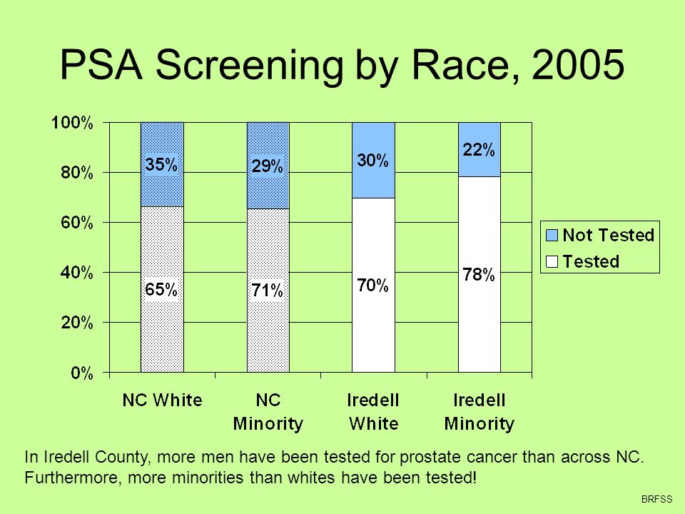 PSA Screening by Race, 2005 In Iredell County, more men have been tested for prostate cancer than across NC.