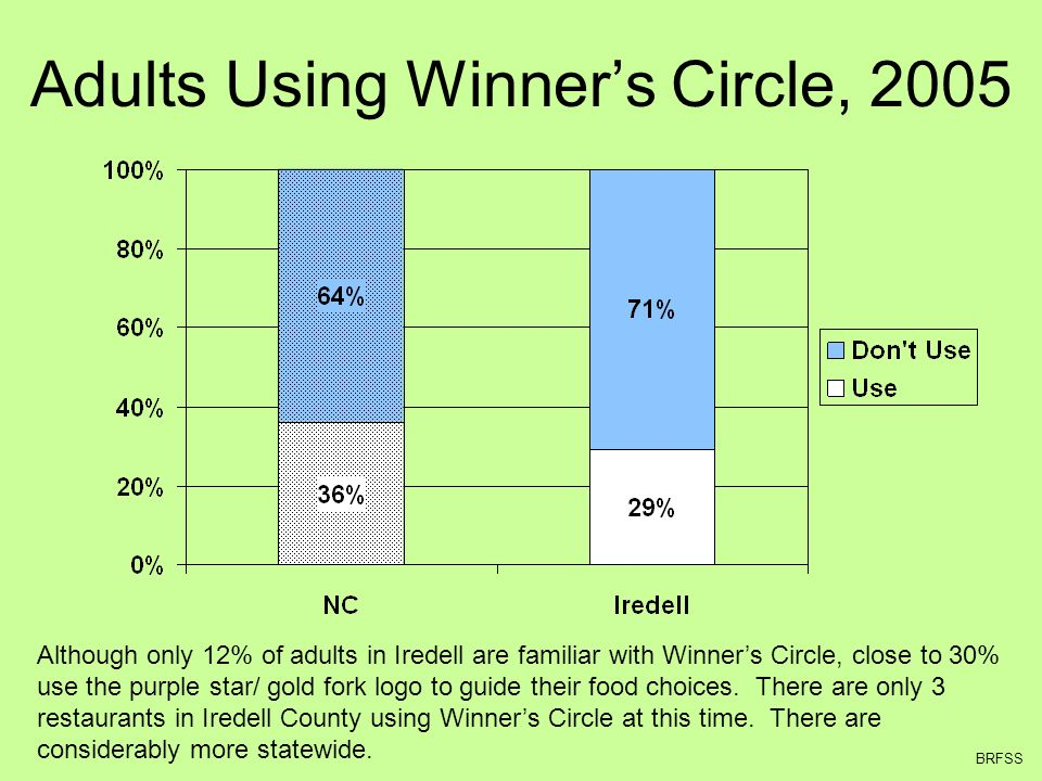 Adults Using Winners Circle, 2005 Although only 12% of adults in Iredell are familiar with Winners Circle, close to 30% use the purple star/ gold fork logo to guide their food choices.