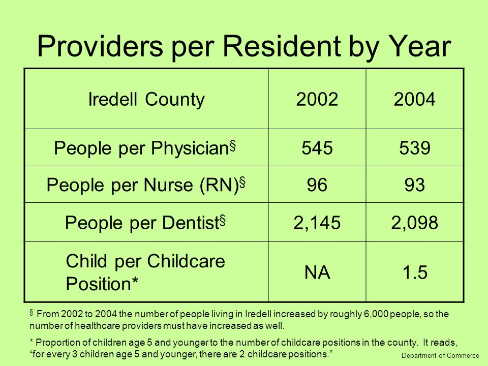 Providers per Resident by Year Iredell County20022004 People per Physician § 545539 People per Nurse (RN) § 9693 People per Dentist § 2,1452,098 Child per Childcare Position* NA1.5 Department of Commerce § From 2002 to 2004 the number of people living in Iredell increased by roughly 6,000 people, so the number of healthcare providers must have increased as well.