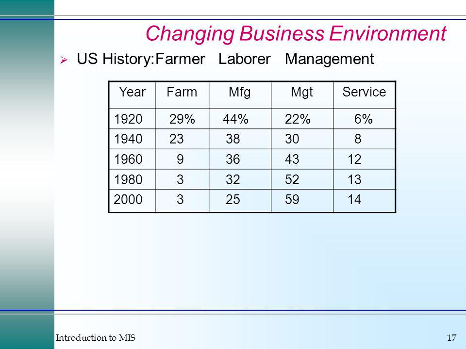 Introduction to MIS17 Changing Business Environment US History:Farmer Laborer Management YearFarmMfgMgtService 192029%44%22%6% 19402338308 19609364312 19803325213 20003255914