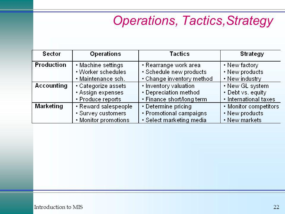 Introduction to MIS22 Operations, Tactics,Strategy