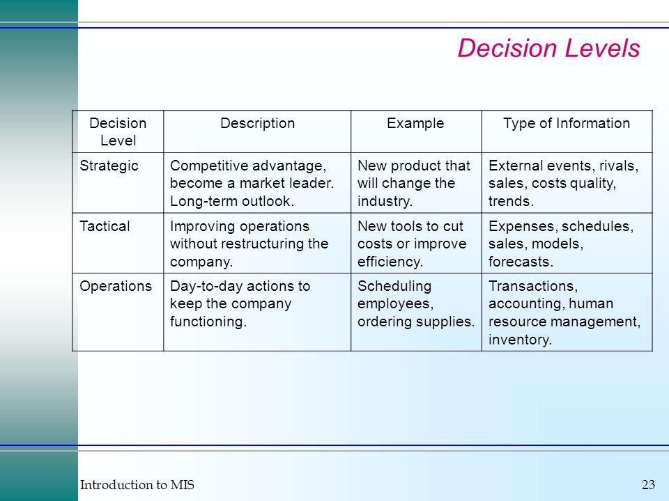 Introduction to MIS23 Decision Levels Decision Level DescriptionExampleType of Information StrategicCompetitive advantage, become a market leader.