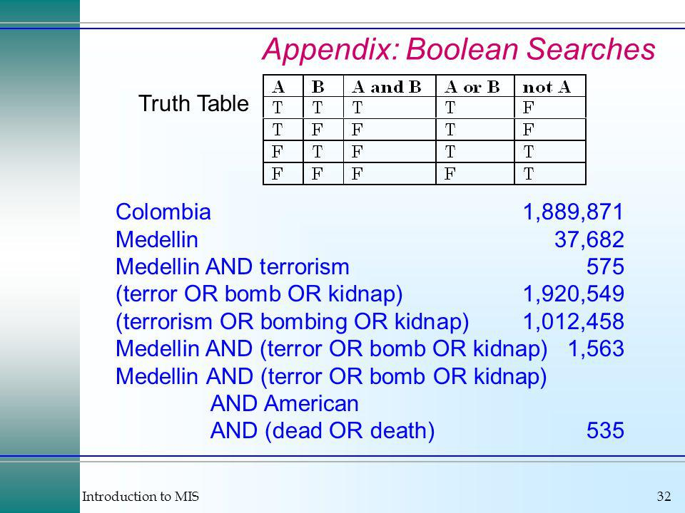 Introduction to MIS32 Appendix: Boolean Searches Truth Table Colombia1,889,871 Medellin37,682 Medellin AND terrorism575 (terror OR bomb OR kidnap)1,920,549 (terrorism OR bombing OR kidnap)1,012,458 Medellin AND (terror OR bomb OR kidnap)1,563 Medellin AND (terror OR bomb OR kidnap) AND American AND (dead OR death)535