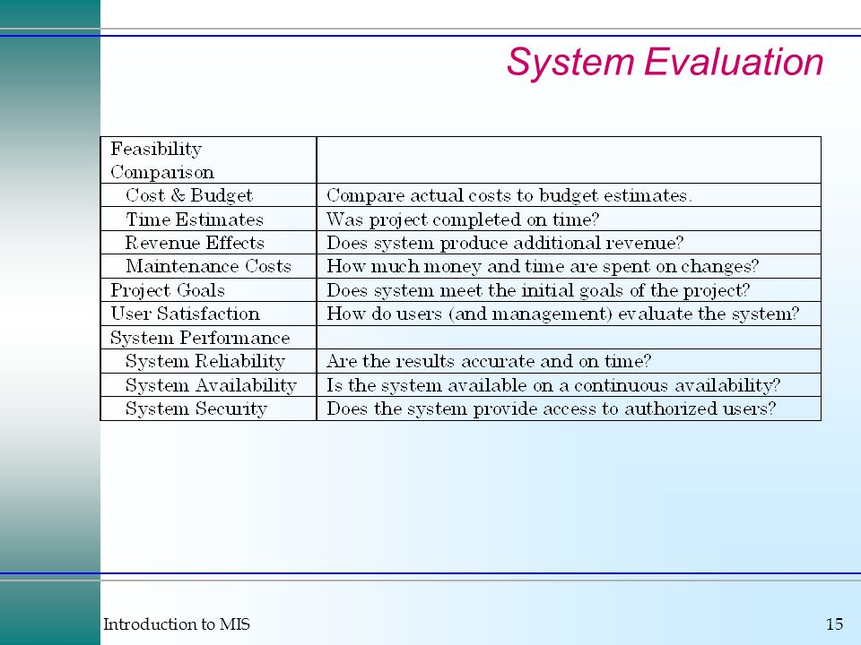 Introduction to MIS15 System Evaluation