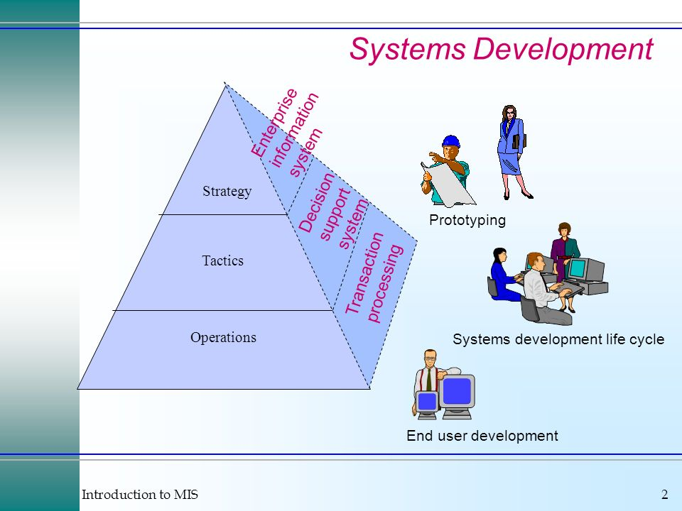 Introduction to MIS2 Systems Development Operations Tactics Strategy Enterprise information system Decision support system Transaction processing Syst