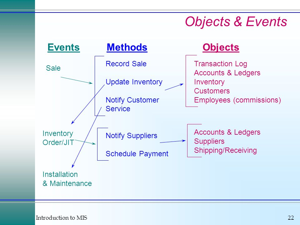 Introduction to MIS22 EventsMethodsObjects Sale Record Sale Update Inventory Notify Customer Service Transaction Log Accounts & Ledgers Inventory Cust