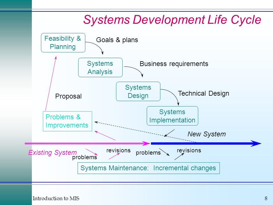 Introduction to MIS8 Existing System Systems Maintenance: Incremental changes Feasibility & Planning Systems Analysis Systems Design Systems Implement