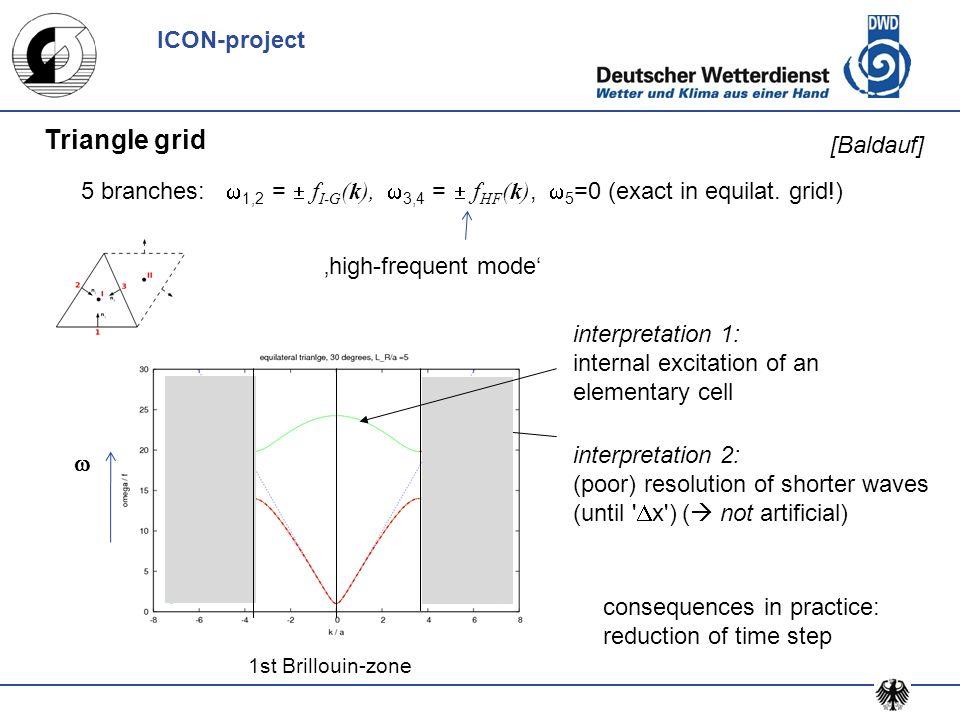 Triangle grid interpretation 1: internal excitation of an elementary cell interpretation 2: (poor) resolution of shorter waves (until ' x') ( not arti