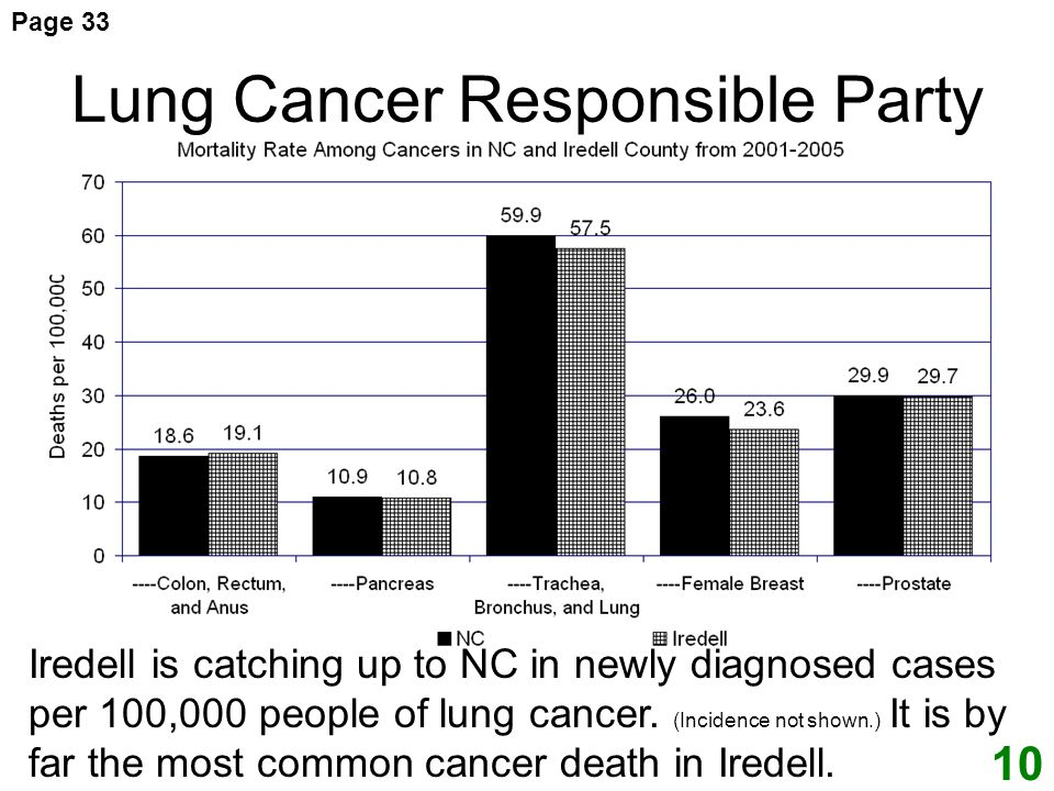 Lung Cancer Responsible Party Iredell is catching up to NC in newly diagnosed cases per 100,000 people of lung cancer.